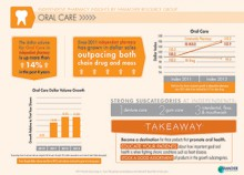 Oral Care infographic