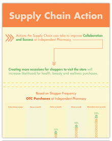 Supply Chain Action