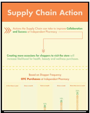 Supply Chain Action | Hamacher Resource Group