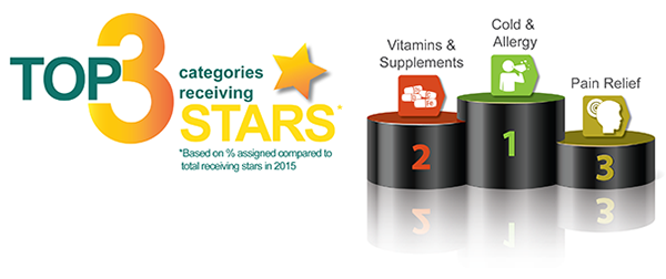 Top 3 categories receiving stars