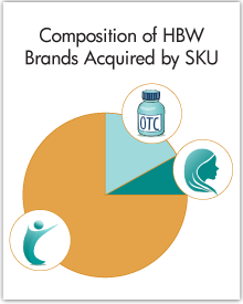 Health, Beauty, and Wellness Brand Acquisitions
