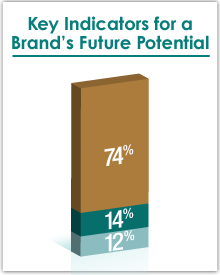 Determining a brand's potential