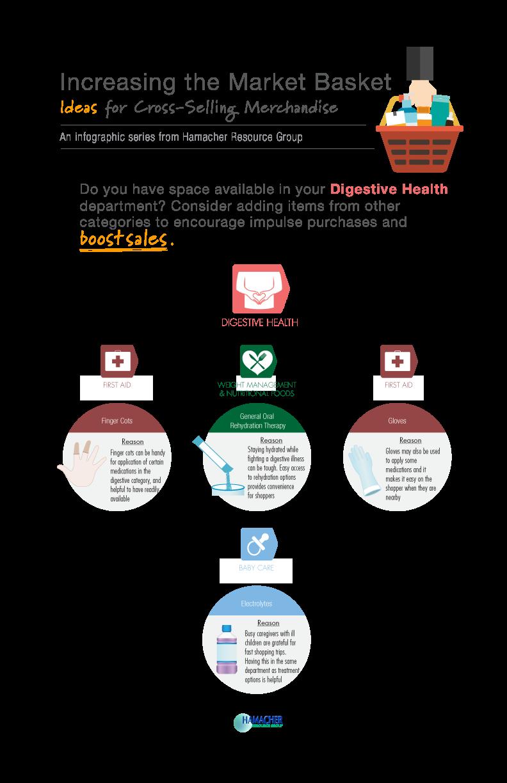 Cross-Merchandising-Digestive-Health