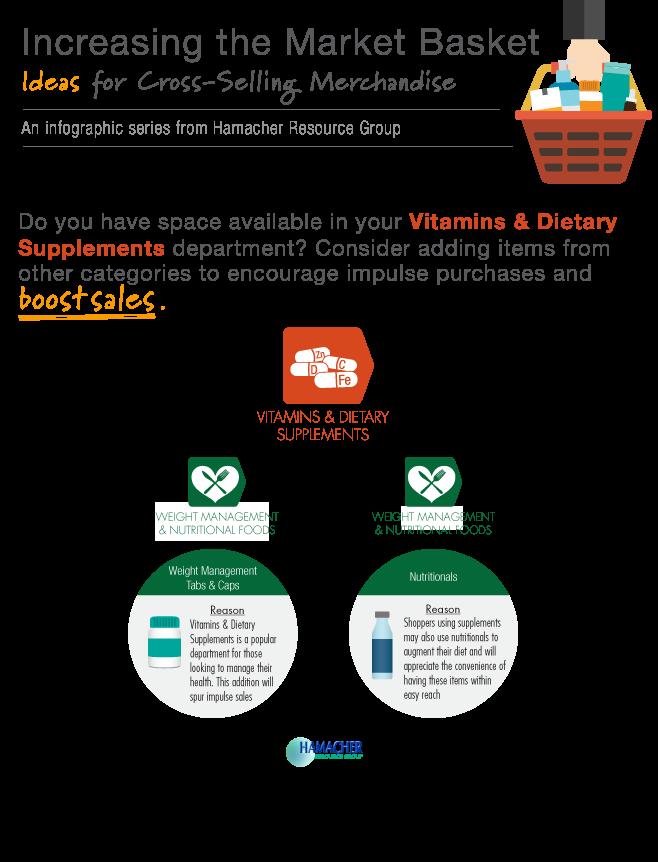 Cross-Merchandising-Vitamins-&-Dietary-Supplements