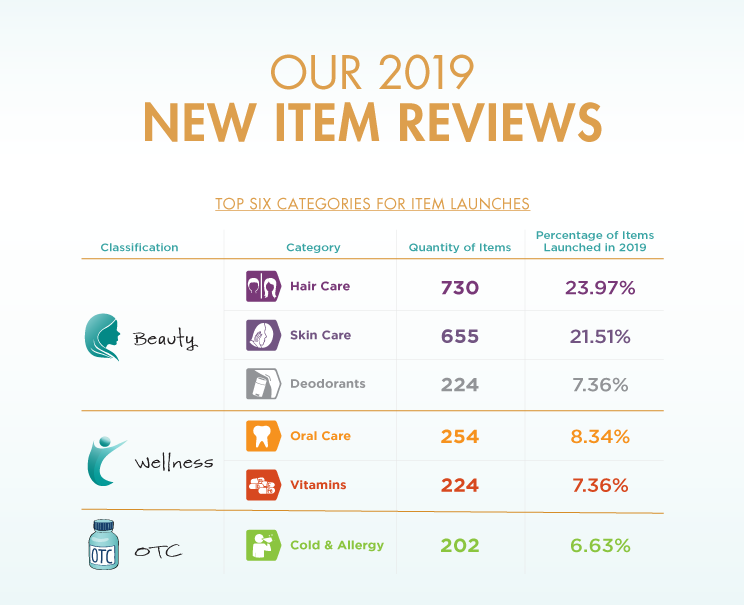 top categories with new item introductions
