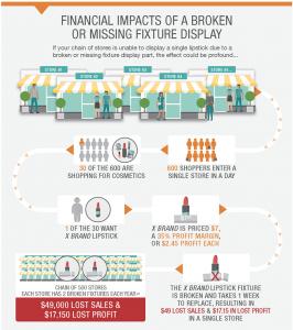 Broken fixture financial impact infographic