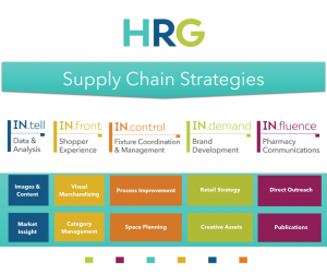 HRG supply chain strategy