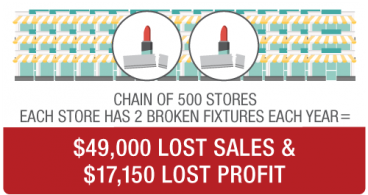 Thumbnail of Financial impacts of a broken or missing fixture display