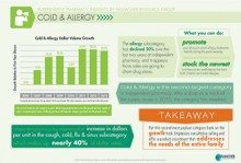 Cold & Allergy Infographic