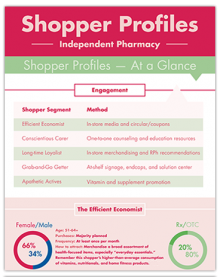 Shopper Profiles